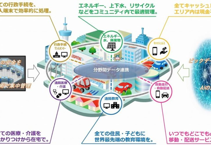 スーパーシティ構想第4次産業革命